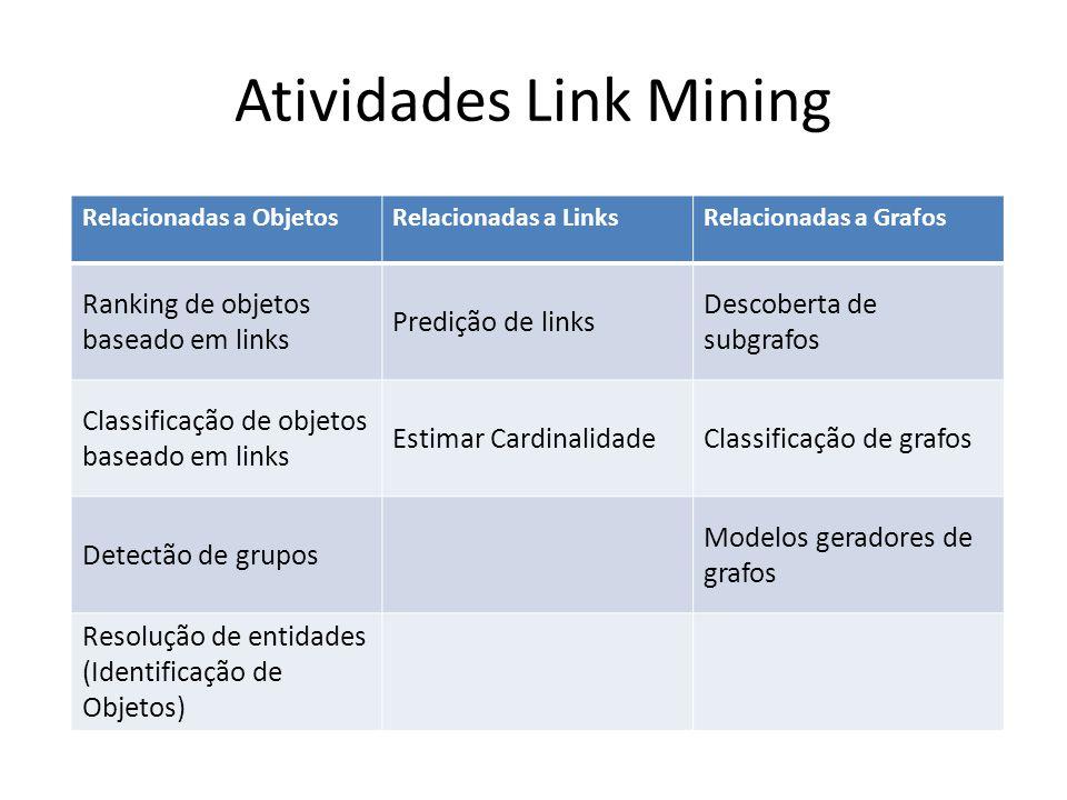 Atividades Link Mining Relacionadas a ObjetosRelacionadas a LinksRelacionadas a Grafos Ranking de objetos baseado em links Predição de links Descobert