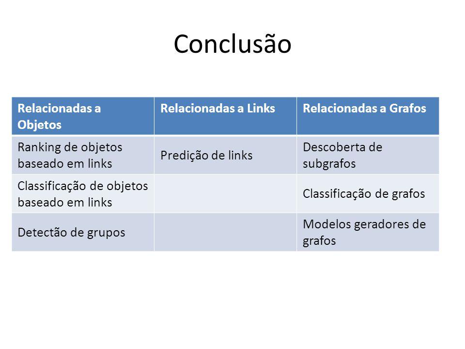 Conclusão Relacionadas a Objetos Relacionadas a LinksRelacionadas a Grafos Ranking de objetos baseado em links Predição de links Descoberta de subgraf