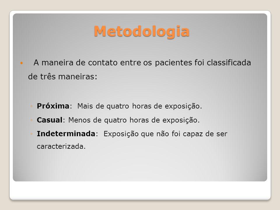 Metodologia A maneira de contato entre os pacientes foi classificada de três maneiras: Próxima: Mais de quatro horas de exposição. Casual: Menos de qu