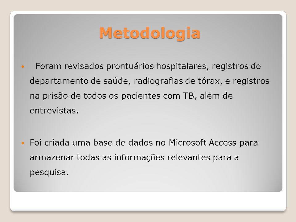 Metodologia Foram revisados prontuários hospitalares, registros do departamento de saúde, radiografias de tórax, e registros na prisão de todos os pac