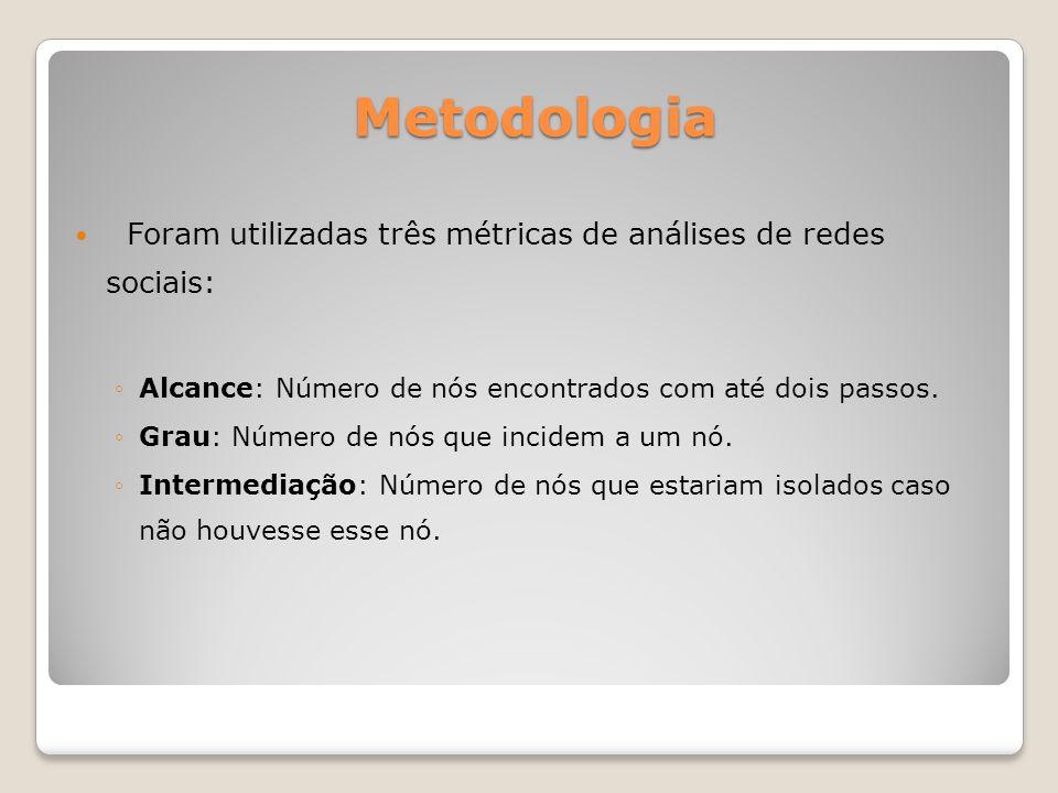 Metodologia Foram utilizadas três métricas de análises de redes sociais: Alcance: Número de nós encontrados com até dois passos. Grau: Número de nós q