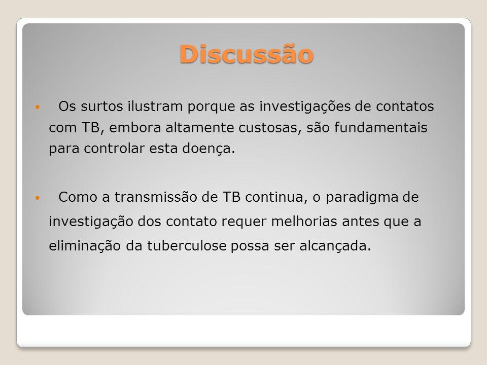 Discussão Os surtos ilustram porque as investigações de contatos com TB, embora altamente custosas, são fundamentais para controlar esta doença. Como