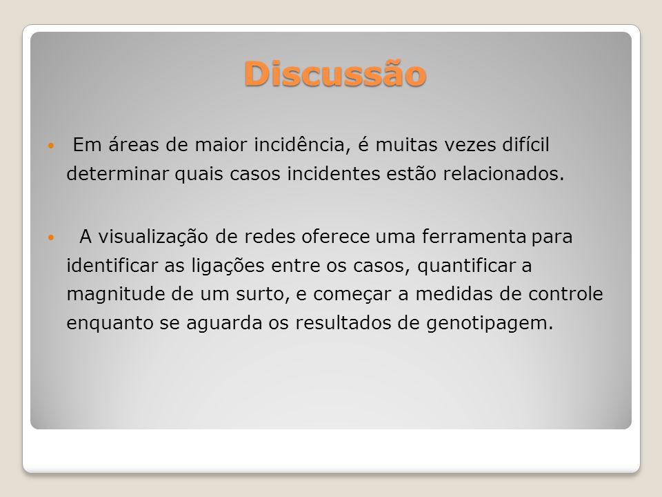 Discussão Em áreas de maior incidência, é muitas vezes difícil determinar quais casos incidentes estão relacionados. A visualização de redes oferece u