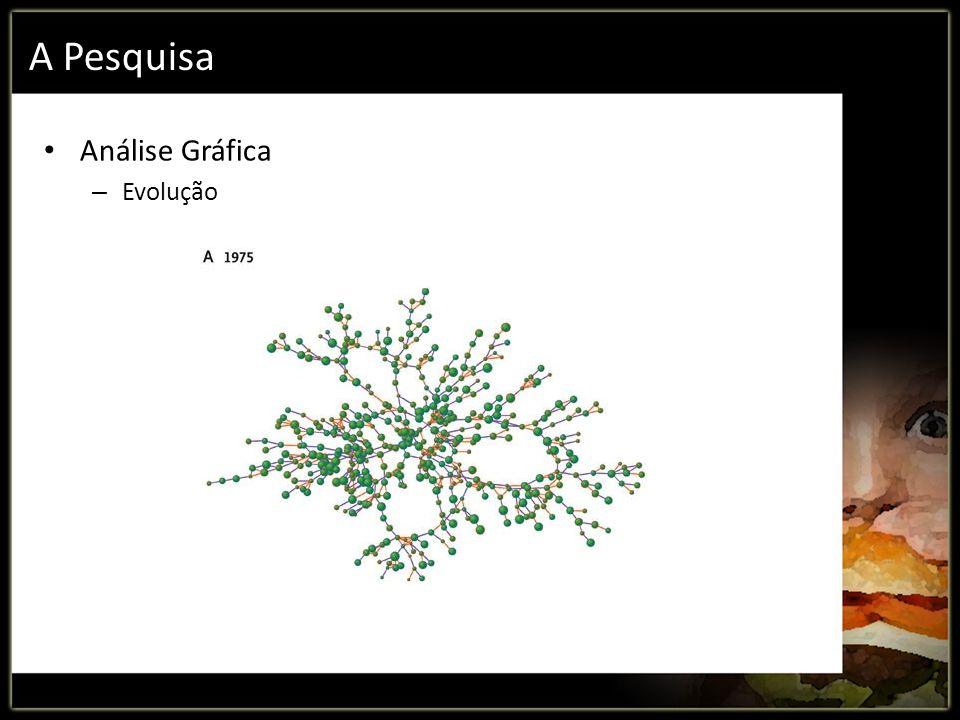 A Pesquisa Análise Gráfica – Evolução