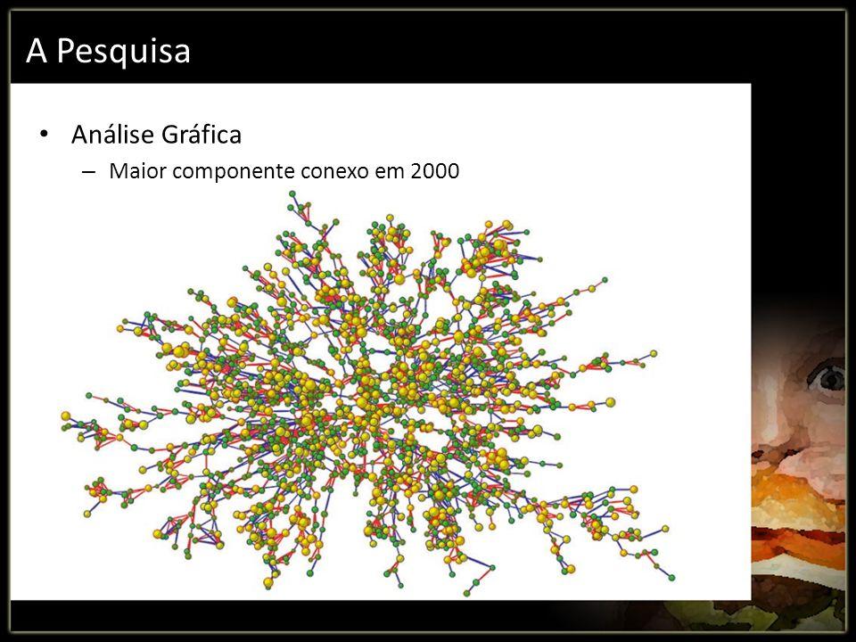 A Pesquisa Análise Gráfica – Maior componente conexo em 2000
