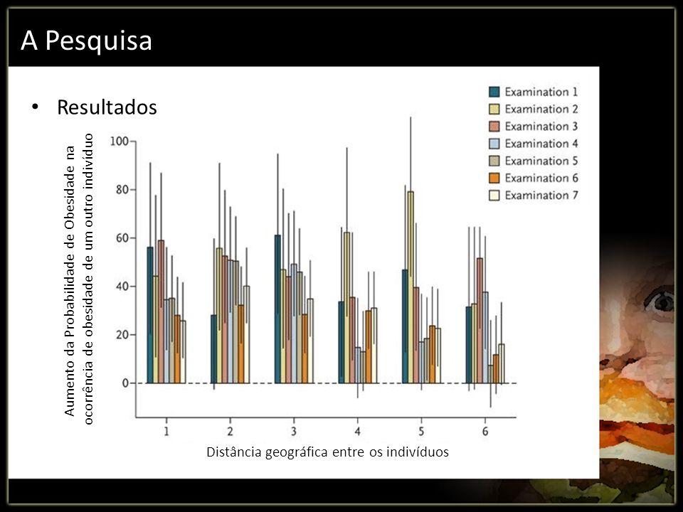 A Pesquisa Resultados Aumento da Probabilidade de Obesidade na ocorrência de obesidade de um outro indivíduo Distância geográfica entre os indivíduos