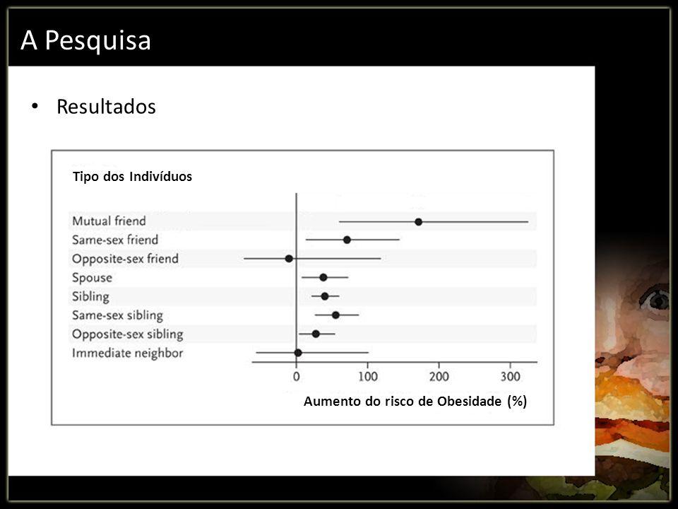 A Pesquisa Resultados Tipo dos Indivíduos Aumento do risco de Obesidade (%)