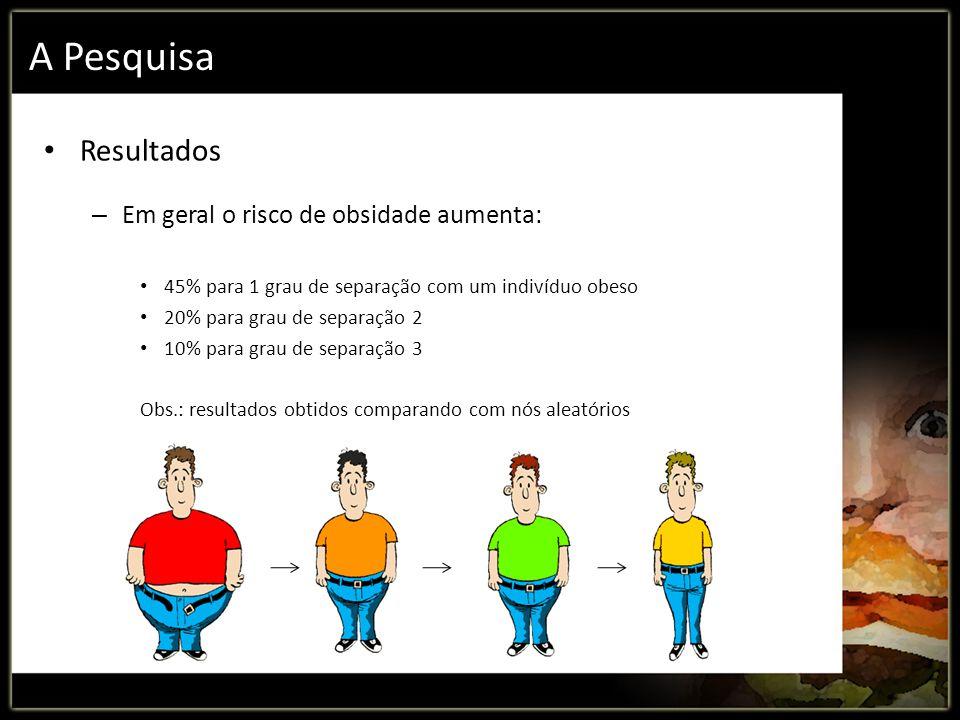 A Pesquisa Resultados – Em geral o risco de obsidade aumenta: 45% para 1 grau de separação com um indivíduo obeso 20% para grau de separação 2 10% par
