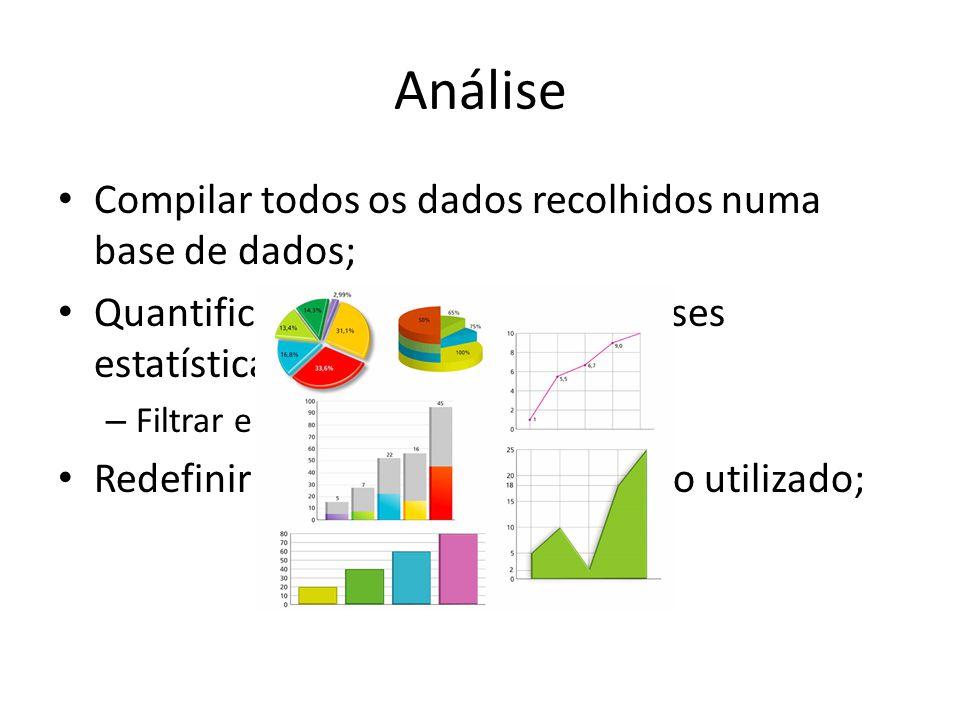 Análise Compilar todos os dados recolhidos numa base de dados; Quantificar os dados e fazer análises estatísticas – Filtrar e interpretar os dados Red