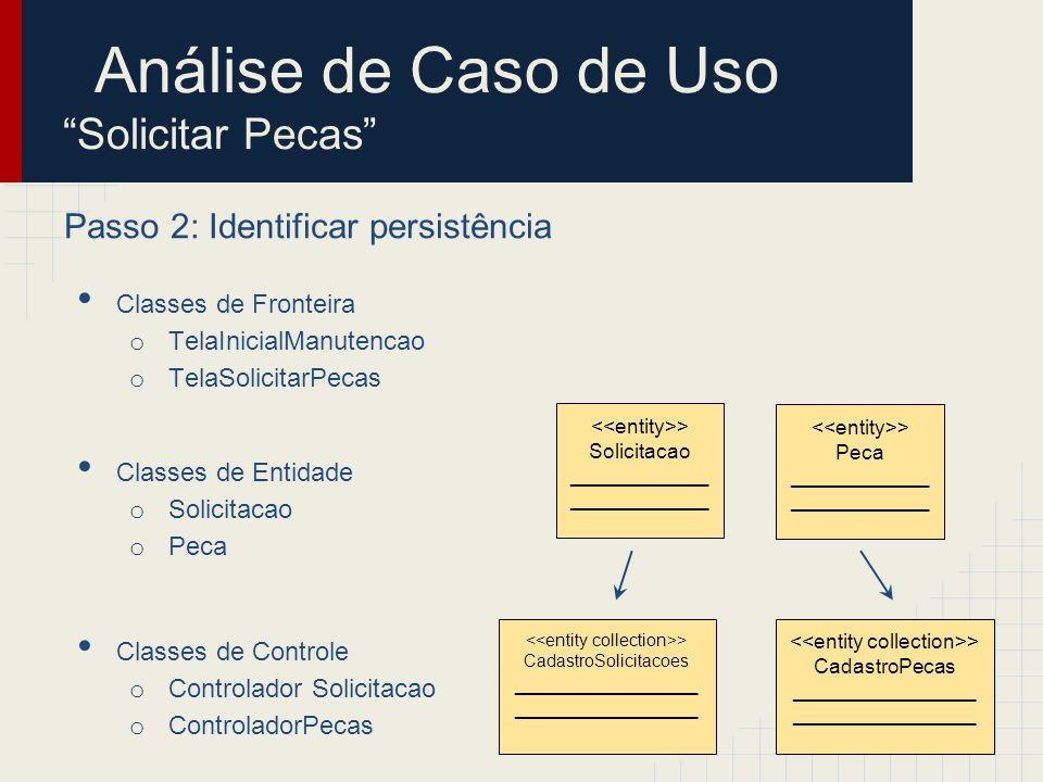 Passo 3: Distribuir comportamento entre as classes Diagrama de sequência Análise de Caso de Uso Solicitar Pecas
