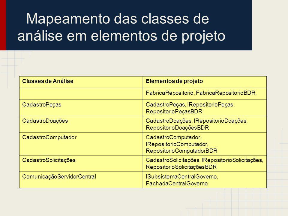Mapeamento das classes de análise em elementos de projeto Classes de AnáliseElementos de projeto FabricaRepositorio, FabricaRepositorioBDR, CadastroPe