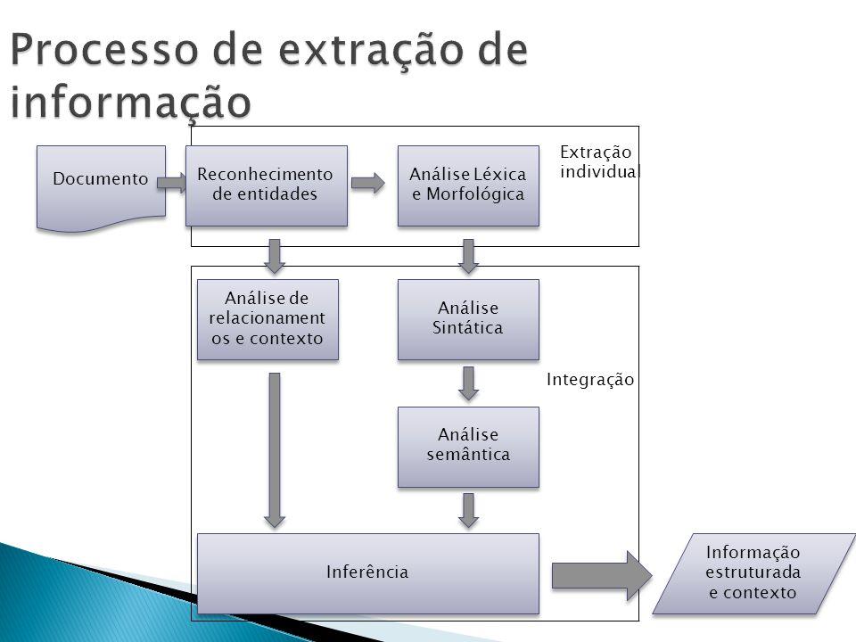 Processo de extração de informação Documento Reconhecimento de entidades Análise Léxica e Morfológica Análise Sintática Análise de relacionament os e contexto Análise semântica Inferência Informação estruturada e contexto Extração individual Integração
