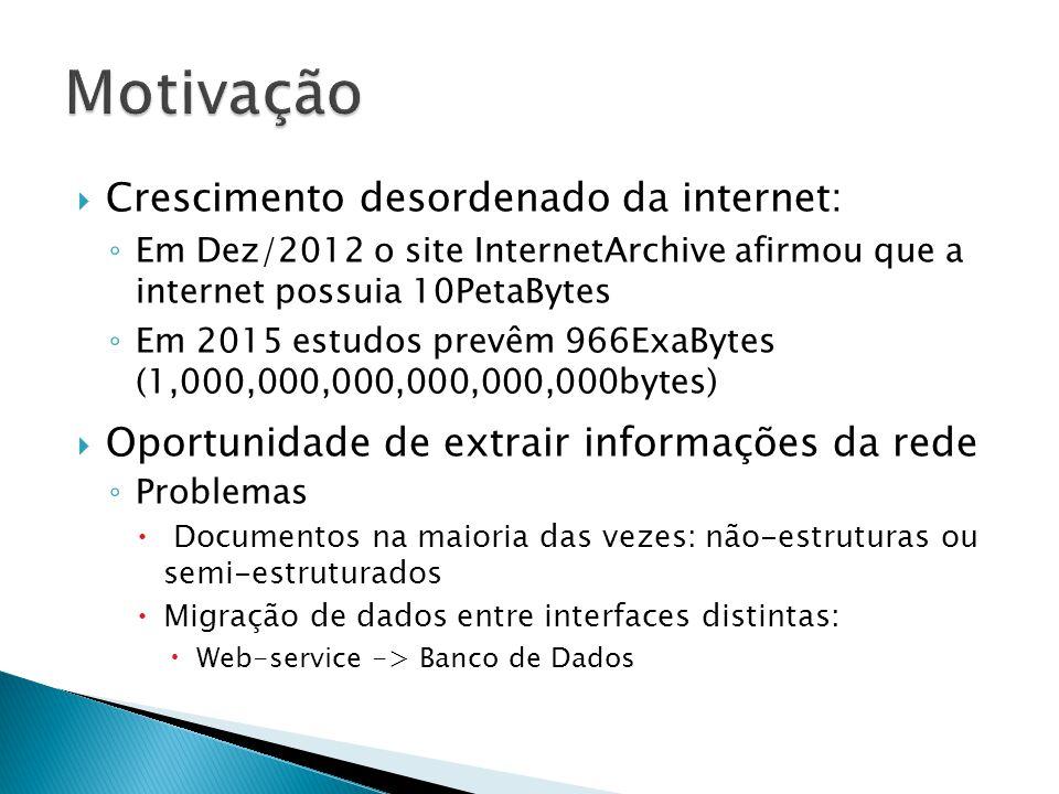 Crescimento desordenado da internet: Em Dez/2012 o site InternetArchive afirmou que a internet possuia 10PetaBytes Em 2015 estudos prevêm 966ExaBytes (1,000,000,000,000,000,000bytes) Oportunidade de extrair informações da rede Problemas Documentos na maioria das vezes: não-estruturas ou semi-estruturados Migração de dados entre interfaces distintas: Web-service -> Banco de Dados