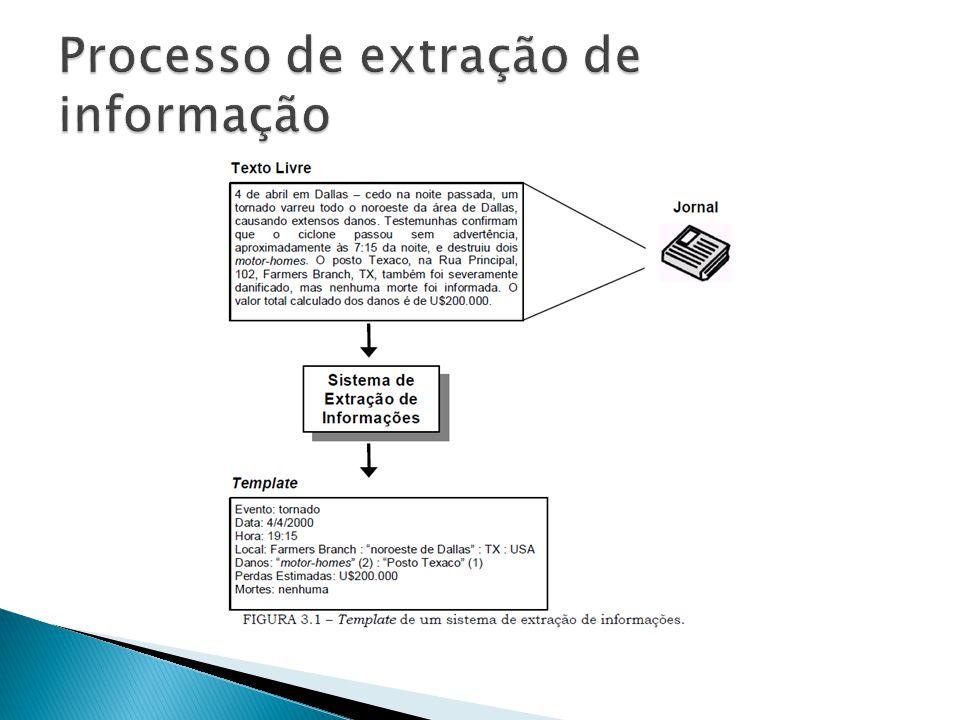História JASPER (1980s) Sistema para finanças MUC-Message Understanding Conference [final da década de 80] Internet/Web [década de 90]