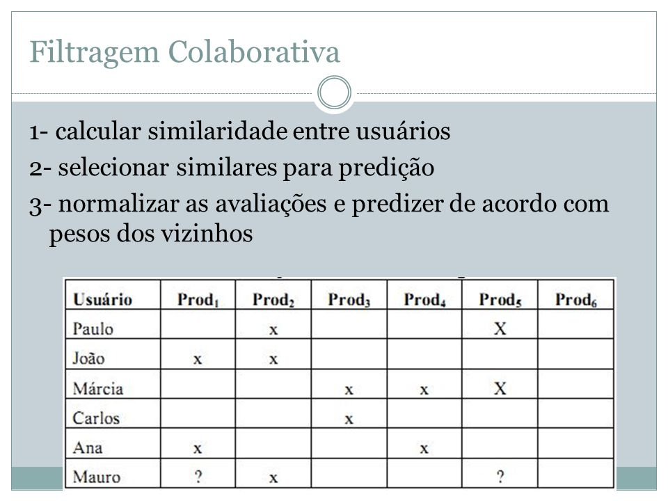 Filtragem Colaborativa 1- calcular similaridade entre usuários 2- selecionar similares para predição 3- normalizar as avaliações e predizer de acordo