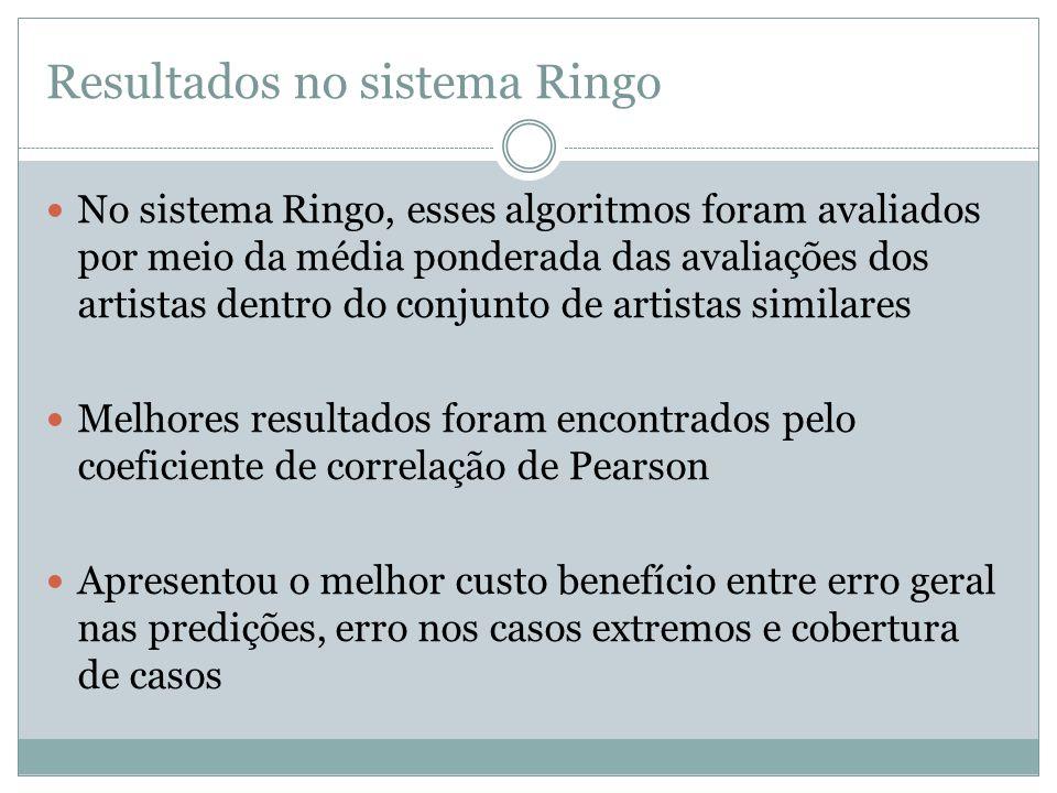 Resultados no sistema Ringo No sistema Ringo, esses algoritmos foram avaliados por meio da média ponderada das avaliações dos artistas dentro do conju