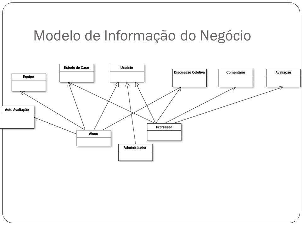 Modelo de Informação do Negócio