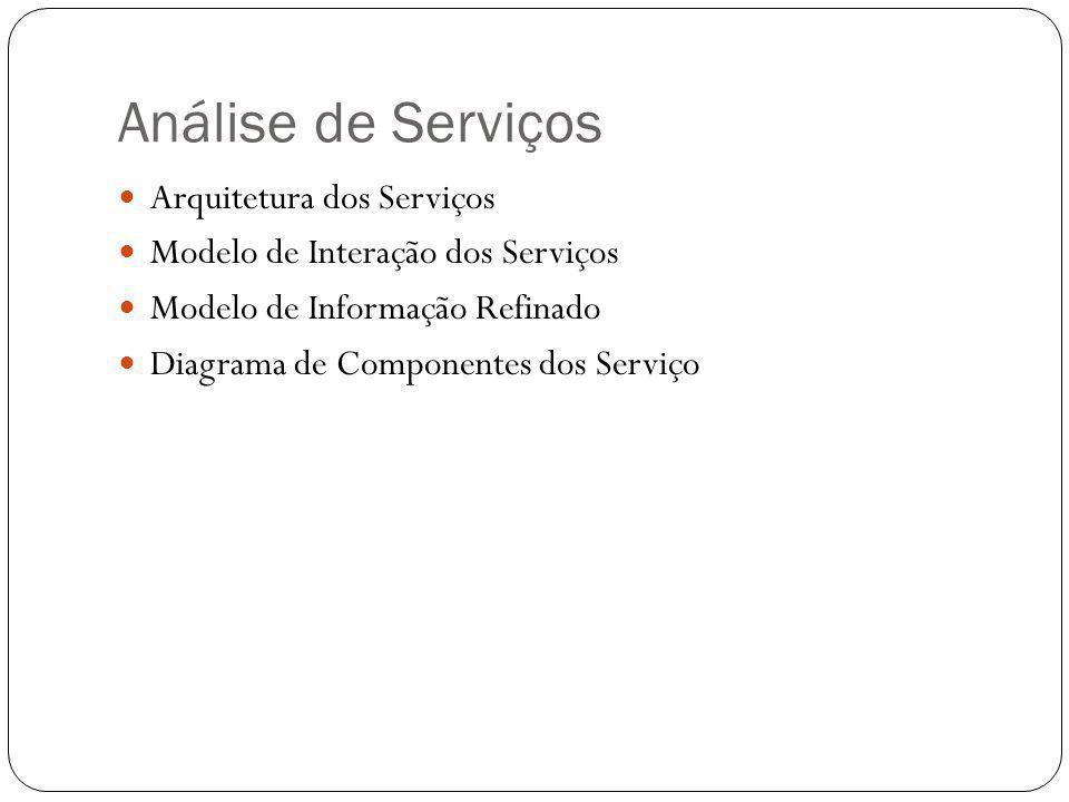 Análise de Serviços Arquitetura dos Serviços Modelo de Interação dos Serviços Modelo de Informação Refinado Diagrama de Componentes dos Serviço
