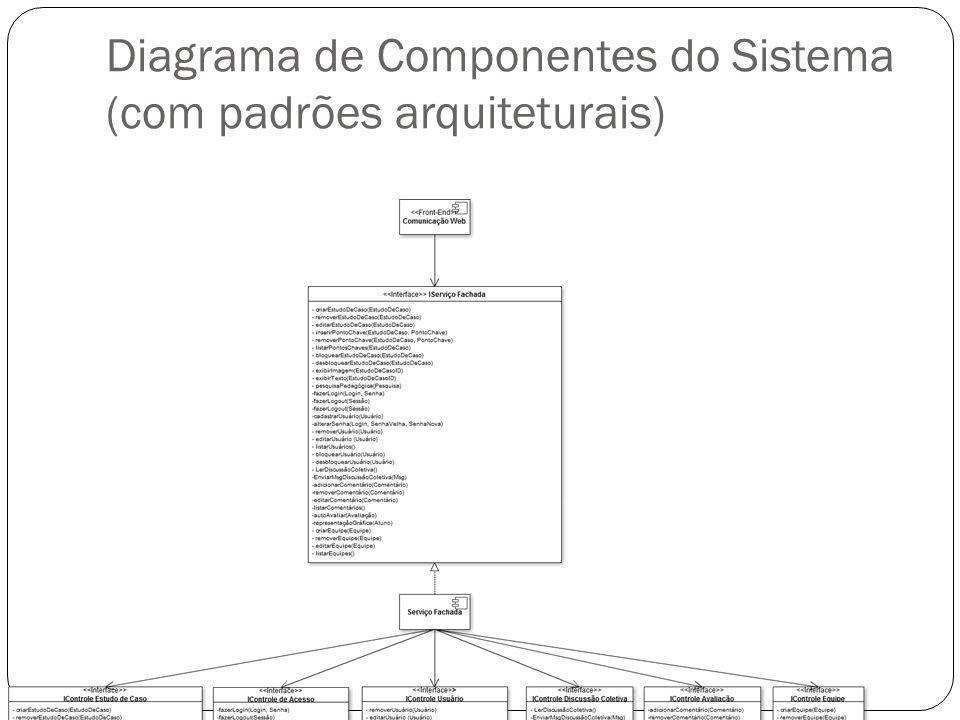 Diagrama de Componentes do Sistema (com padrões arquiteturais)