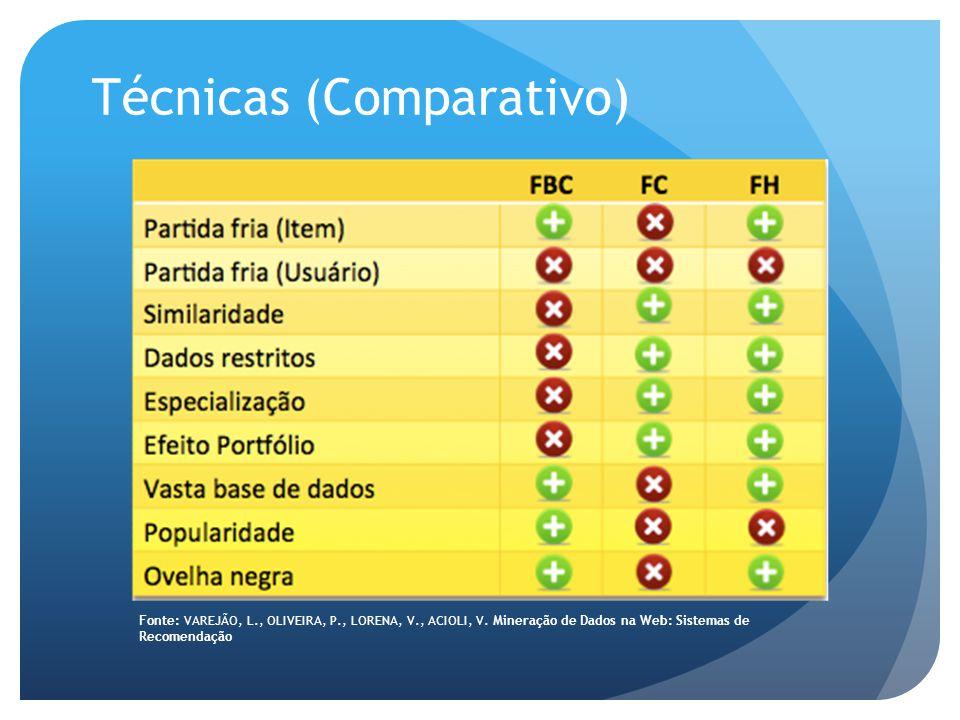 Técnicas (Comparativo) Fonte: VAREJÃO, L., OLIVEIRA, P., LORENA, V., ACIOLI, V.