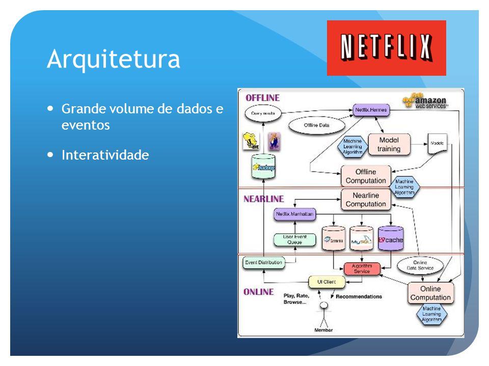 Arquitetura Grande volume de dados e eventos Interatividade