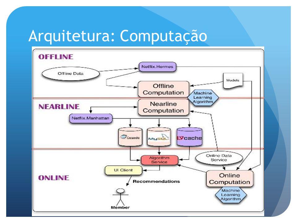 Arquitetura: Computação