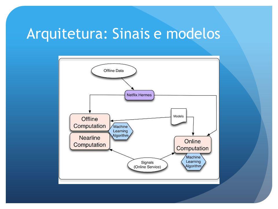 Arquitetura: Sinais e modelos