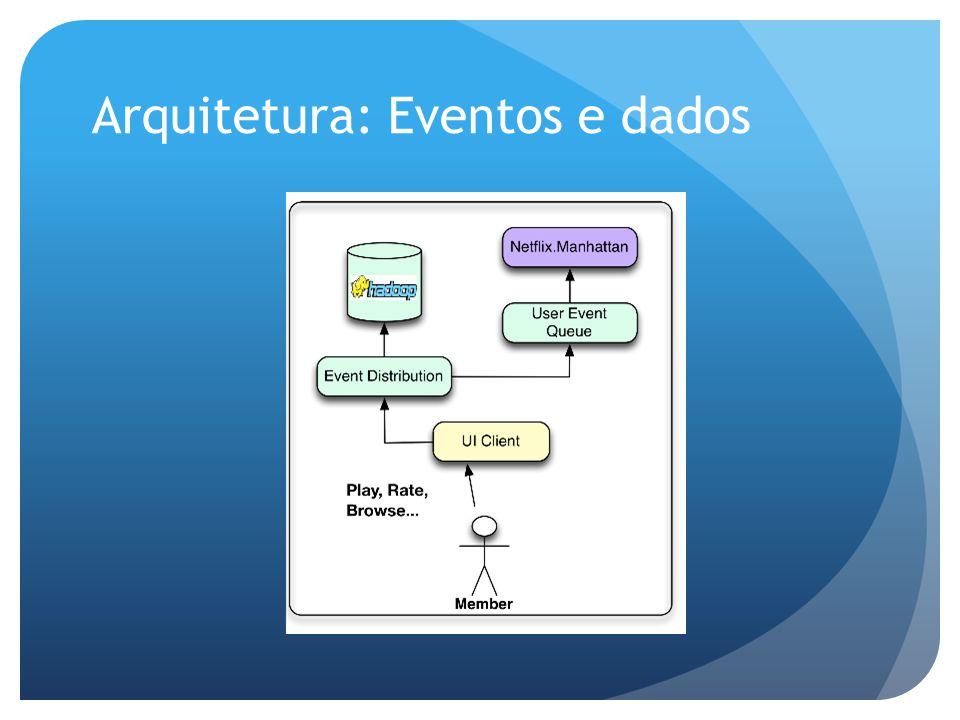 Arquitetura: Eventos e dados