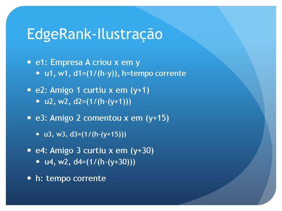 e1: Empresa A criou x em y u1, w1, d1=(1/(h-y)), h=tempo corrente e2: Amigo 1 curtiu x em (y+1) u2, w2, d2=(1/(h-(y+1))) e3: Amigo 2 comentou x em (y+15) u3, w3, d3=(1/(h-(y+15))) e4: Amigo 3 curtiu x em (y+30) u4, w2, d4=(1/(h-(y+30))) h: tempo corrente