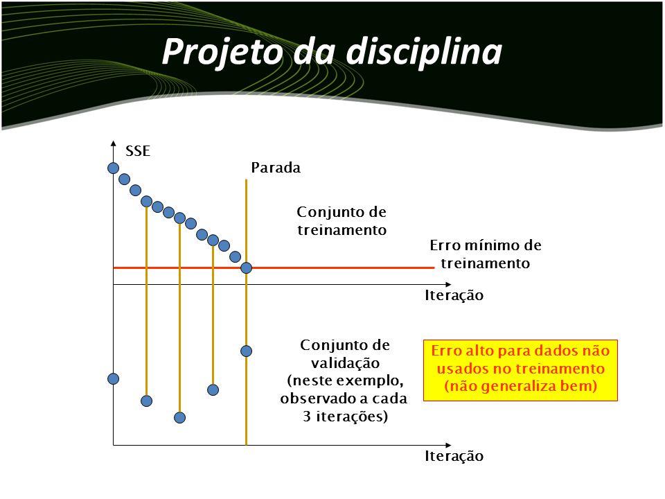 Projeto da disciplina Iteração SSE Iteração Conjunto de treinamento Conjunto de validação (neste exemplo, observado a cada 3 iterações) Erro mínimo de treinamento Parada Erro alto para dados não usados no treinamento (não generaliza bem)