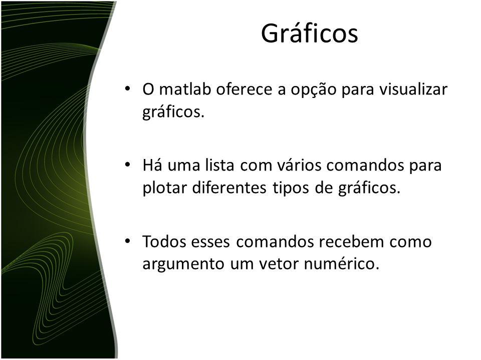 O matlab oferece a opção para visualizar gráficos.