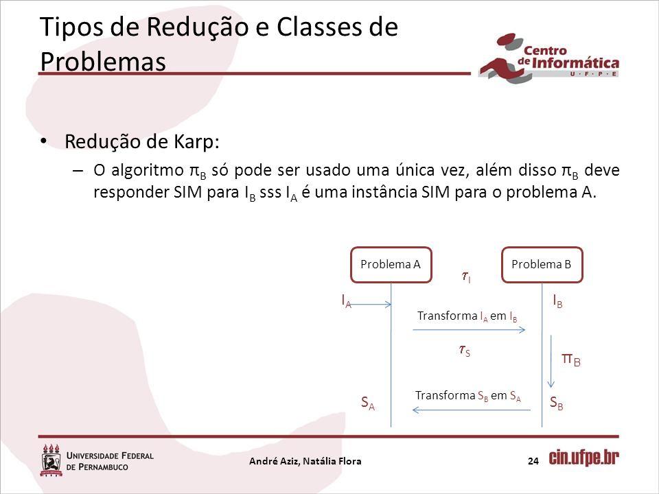 Tipos de Redução e Classes de Problemas Redução de Karp: – O algoritmo π B só pode ser usado uma única vez, além disso π B deve responder SIM para I B