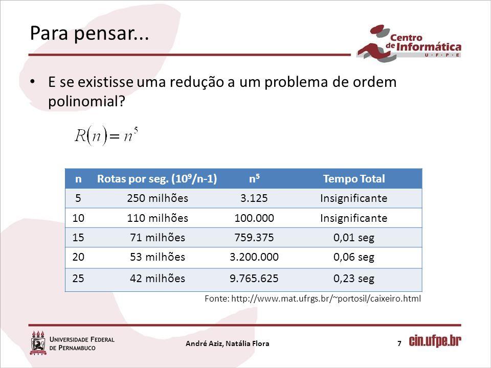 Para pensar... E se existisse uma redução a um problema de ordem polinomial? André Aziz, Natália Flora7 nRotas por seg. (10 9 /n-1)n5n5 Tempo Total 52