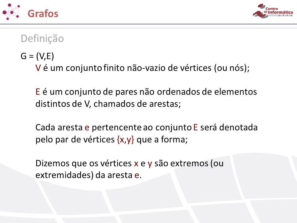 Grafos Definição G = (V,E) V é um conjunto finito não-vazio de vértices (ou nós); E é um conjunto de pares não ordenados de elementos distintos de V,