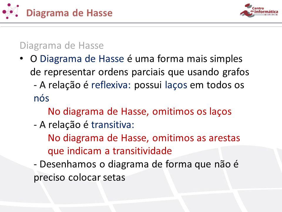 Diagrama de Hasse O Diagrama de Hasse é uma forma mais simples de representar ordens parciais que usando grafos - A relação é reflexiva: possui laços
