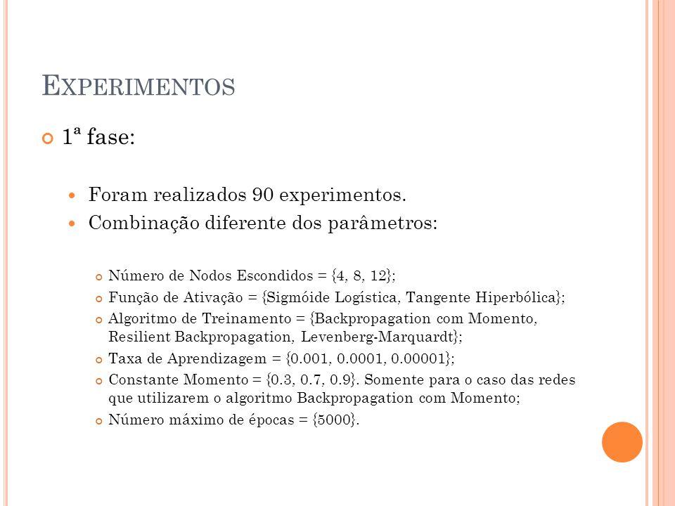 E XPERIMENTOS 1ª fase: Foram realizados 90 experimentos.