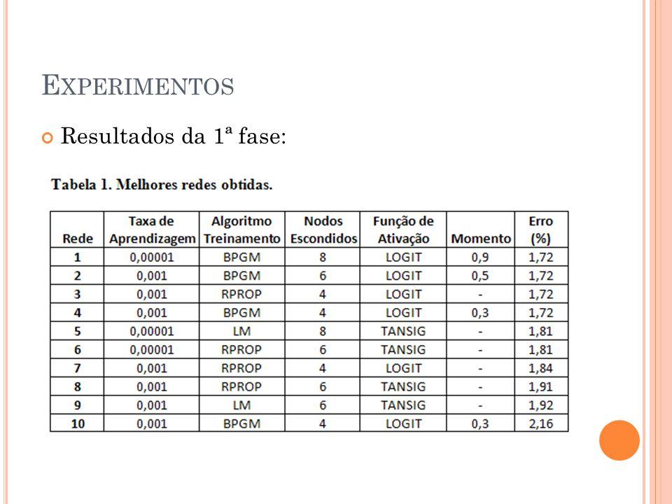 E XPERIMENTOS Resultados da 1ª fase: