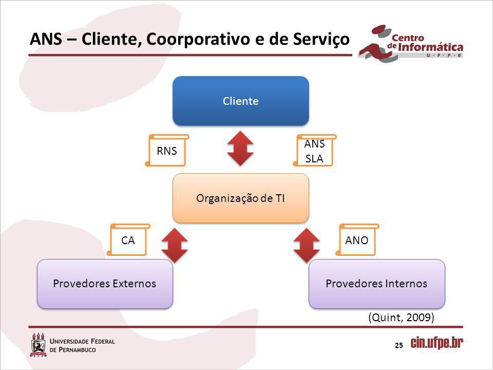 ANS – Cliente, Coorporativo e de Serviço 25 Cliente Organização de TI Provedores Externos Provedores Internos RNS ANS SLA CAANO (Quint, 2009)