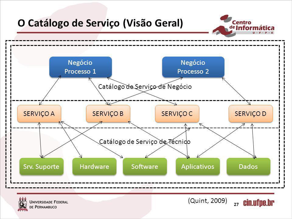 O Catálogo de Serviço (Visão Geral) 27 Catálogo de Serviço de Negócio Negócio Processo 1 Negócio Processo 2 Catálogo de Serviço de Técnico SERVIÇO A SERVIÇO B SERVIÇO C SERVIÇO D Srv.