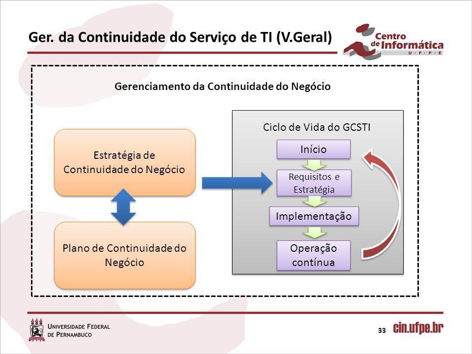 Ger. da Continuidade do Serviço de TI (V.Geral) 33 Gerenciamento da Continuidade do Negócio Ciclo de Vida do GCSTI Início Requisitos e Estratégia Impl