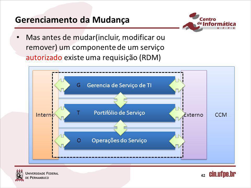 CCM… Interno Externo Gerenciamento da Mudança 42 Mas antes de mudar(incluir, modificar ou remover) um componente de um serviço autorizado existe uma requisição (RDM) Gerencia de Serviço de TI Portifólio de Serviço Operações do Serviço G T O