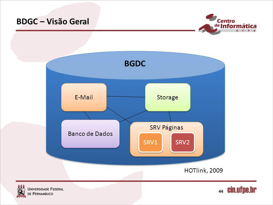 BDGC – Visão Geral 44 HOTlink, 2009 BGDC E-Mail Banco de Dados Storage SRV1 SRV2 SRV Páginas