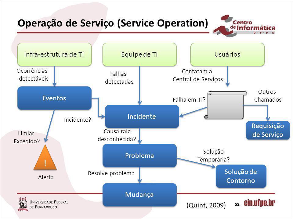 Operação de Serviço (Service Operation) 52 Infra-estrutura de TI Equipe de TI Usuários Eventos Incidente Requisição de Serviço Problema Mudança Solução de Contorno (Quint, 2009) Ocorrências detectáveis Falhas detectadas Incidente.