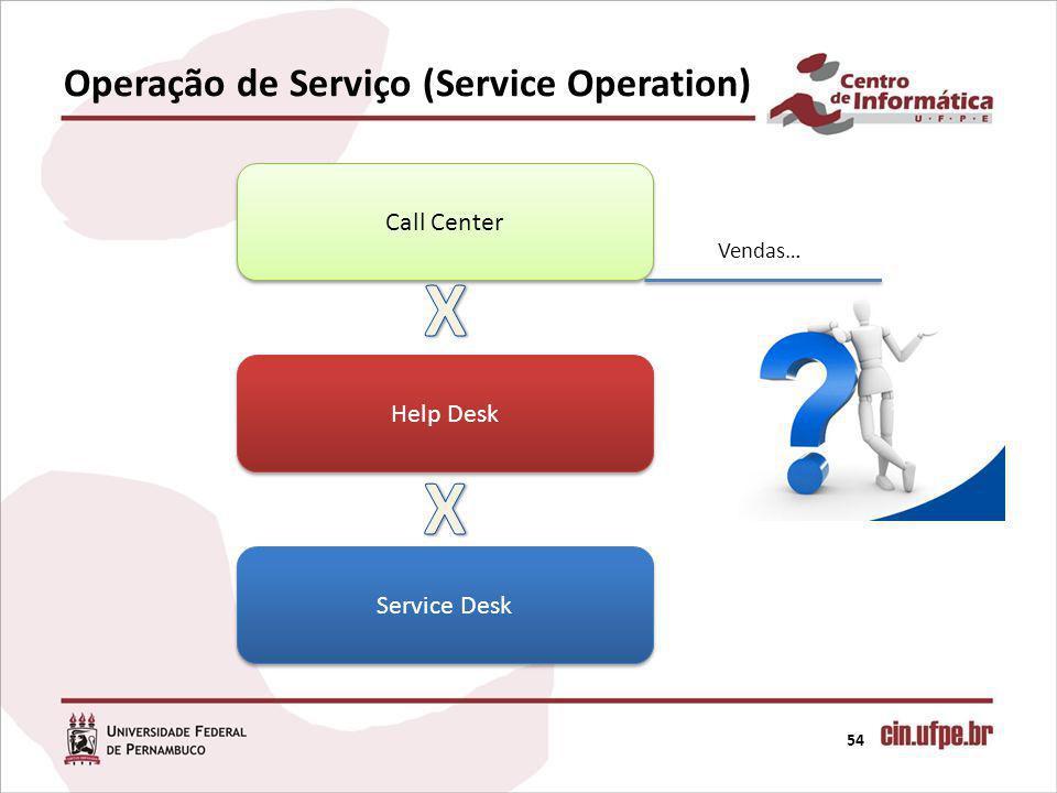 Operação de Serviço (Service Operation) 54 Call Center Help Desk Service Desk Vendas…
