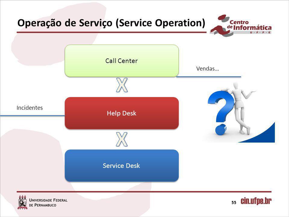 Operação de Serviço (Service Operation) 55 Call Center Help Desk Service Desk Incidentes Vendas…