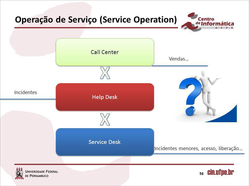 Operação de Serviço (Service Operation) 56 Call Center Help Desk Service Desk Incidentes menores, acesso, liberação… Incidentes Vendas…