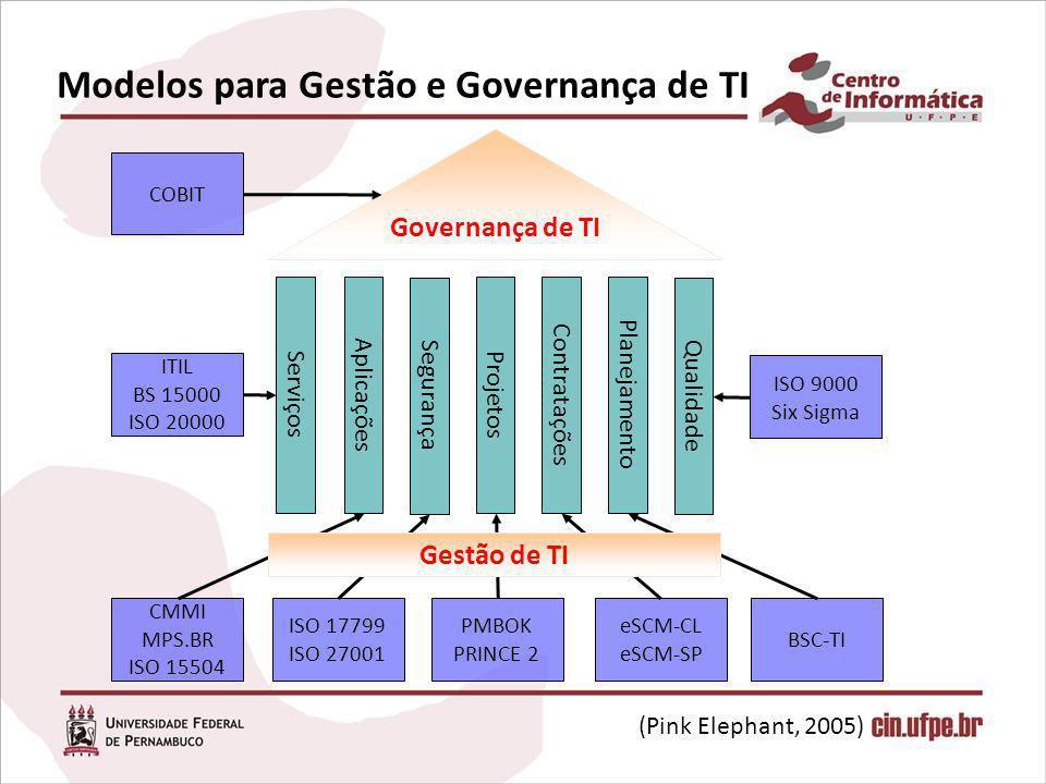 (Pink Elephant, 2005) Modelos para Gestão e Governança de TI Governança de TI Serviços Aplicações Projetos Planejamento Segurança Qualidade ITIL BS 15