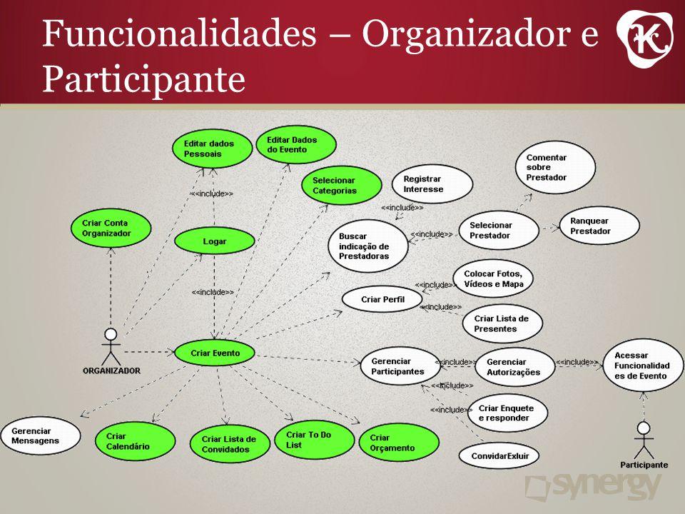 Funcionalidades – Organizador e Participante