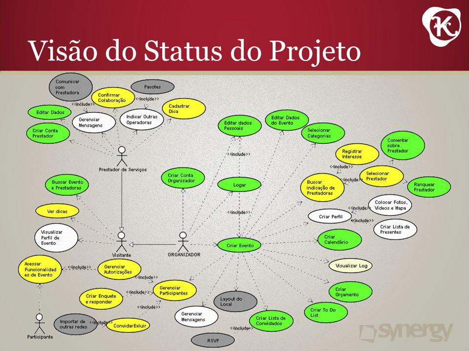 Visão do Status do Projeto