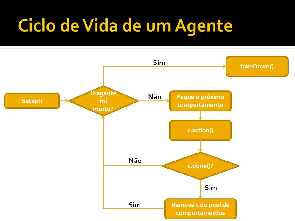 Setup() O agente foi morto? Pegue o próximo comportamento c.action() Remova c do pool de comportamentos c.done()? takeDown() Sim Não Sim